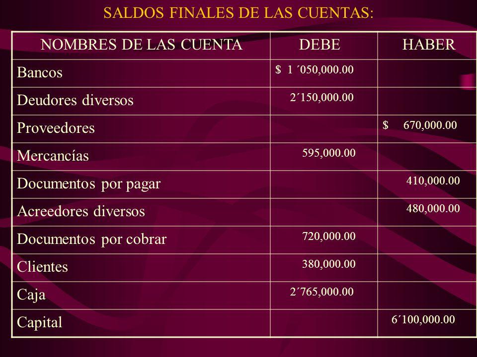 SALDOS FINALES DE LAS CUENTAS: NOMBRES DE LAS CUENTA DEBE HABER Bancos $ 1 ´050,000.00 Deudores diversos 2´150,000.00 Proveedores $ 670,000.00 Mercancías 595,000.00 Documentos por pagar 410,000.00 Acreedores diversos 480,000.00 Documentos por cobrar 720,000.00 Clientes 380,000.00 Caja 2´765,000.00 Capital 6´100,000.00