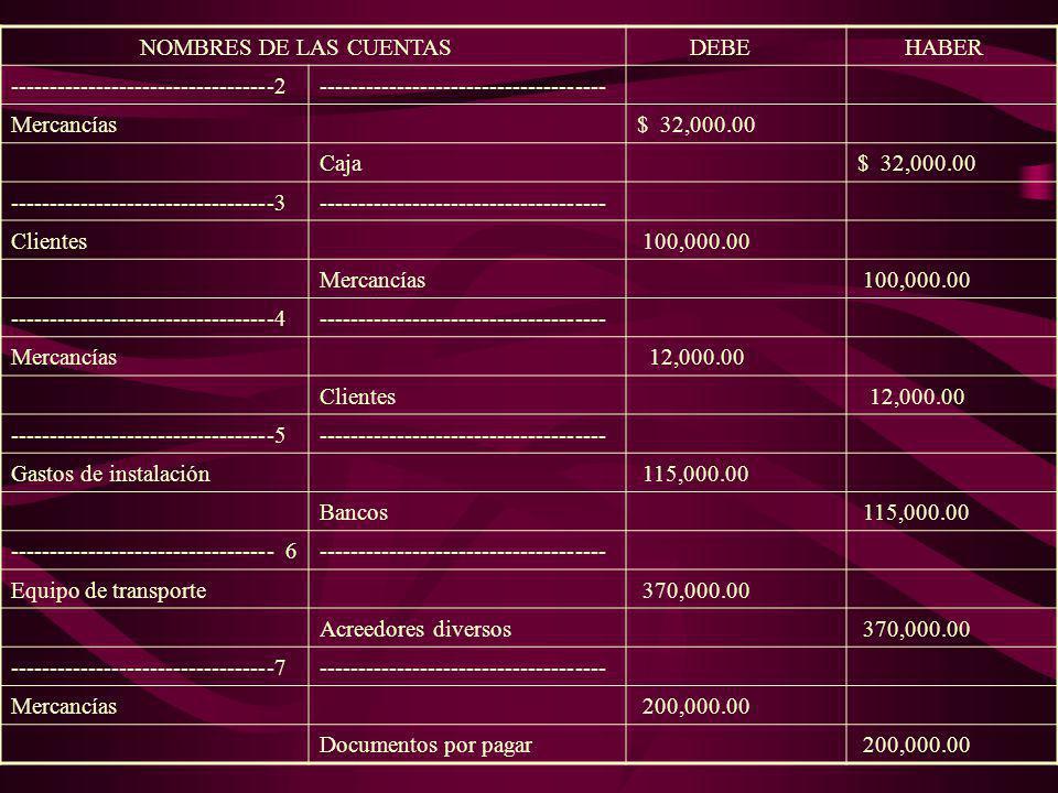 RESPUESTAS: REGISTRO DE LAS OPERACIONES EN LIBRO DIARIO NOMBRES DE LAS CUENTAS DEBE HABER ASIENTOINICIAL Clientes$ 425,000.00 Maquinaria 1´510,000.00