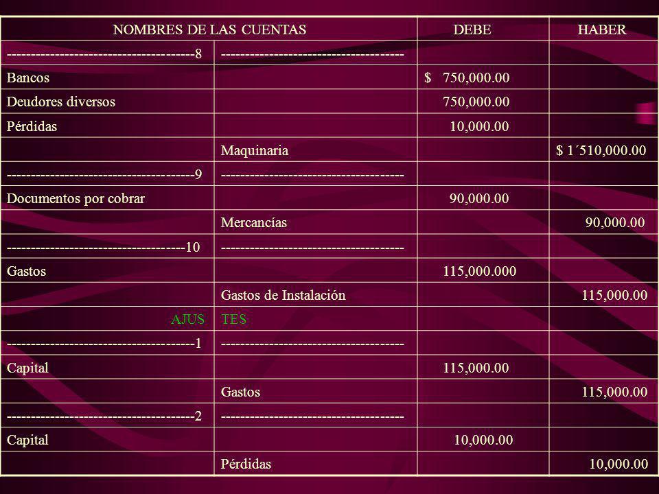 NOMBRES DE LAS CUENTAS DEBE HABER ----------------------------------2------------------------------------- Mercancías$ 32,000.00 Caja$ 32,000.00 -----
