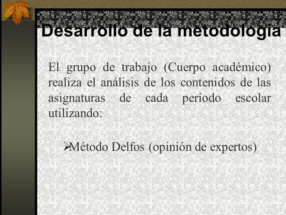 Desarrollo de la metodología El grupo de trabajo (Cuerpo académico) realiza el análisis de los contenidos de las asignaturas de cada período escolar utilizando: Método Delfos (opinión de expertos)