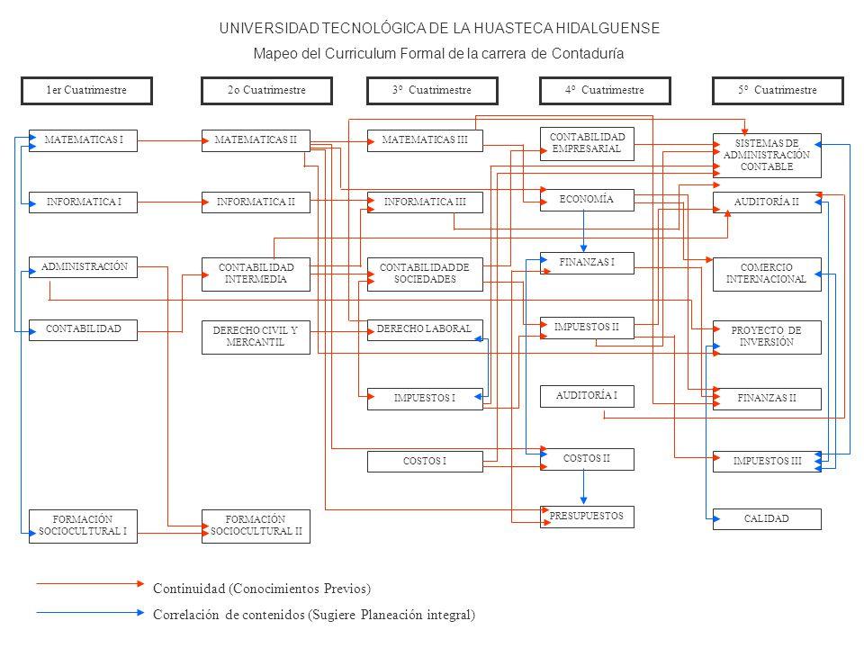 UNIVERSIDAD TECNOLÓGICA DE LA HUASTECA HIDALGUENSE Mapeo del Curriculum Formal de la carrera de Contaduría 1er Cuatrimestre2o Cuatrimestre3 o Cuatrimestre4 o Cuatrimestre5 o Cuatrimestre MATEMATICAS IMATEMATICAS IIMATEMATICAS III CONTABILIDAD EMPRESARIAL SISTEMAS DE ADMINISTRACIÓN CONTABLE INFORMATICA IINFORMATICA IIINFORMATICA III ECONOMÍA AUDITORÍA II ADMINISTRACIÓN CONTABILIDAD INTERMEDIA CONTABILIDAD DE SOCIEDADES FINANZAS I COMERCIO INTERNACIONAL CONTABILIDAD DERECHO CIVIL Y MERCANTIL DERECHO LABORAL IMPUESTOS II PROYECTO DE INVERSIÓN IMPUESTOS I AUDITORÍA I FINANZAS II COSTOS I COSTOS II IMPUESTOS III PRESUPUESTOS CALIDAD FORMACIÓN SOCIOCULTURAL I FORMACIÓN SOCIOCULTURAL II Continuidad (Conocimientos Previos) Correlación de contenidos (Sugiere Planeación integral)