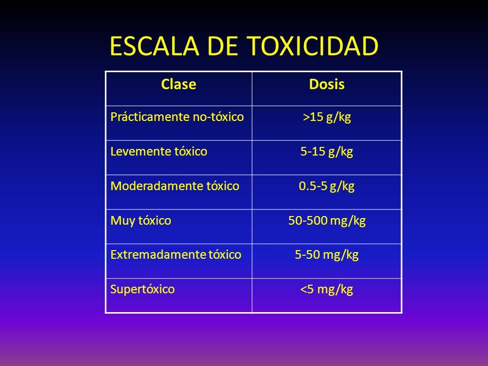 ESCALA DE TOXICIDAD ClaseDosis Prácticamente no-tóxico>15 g/kg Levemente tóxico5-15 g/kg Moderadamente tóxico0.5-5 g/kg Muy tóxico50-500 mg/kg Extrema