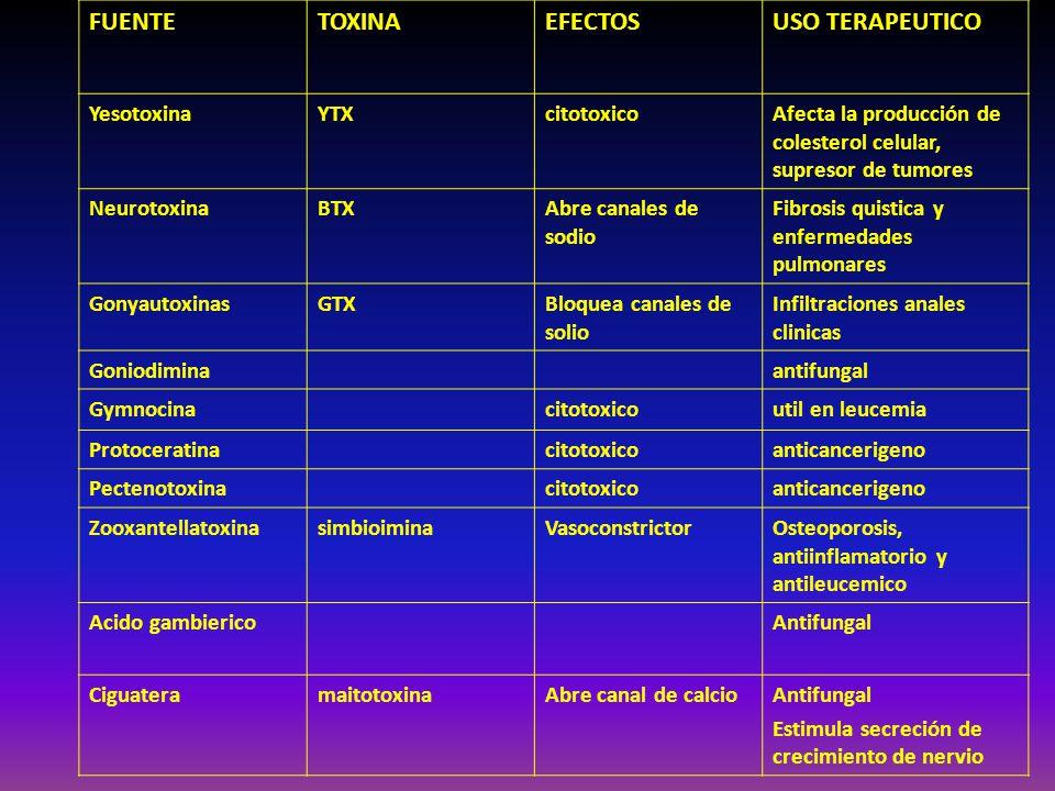 FUENTETOXINAEFECTOSUSO TERAPEUTICO YesotoxinaYTXcitotoxicoAfecta la producción de colesterol celular, supresor de tumores NeurotoxinaBTXAbre canales d