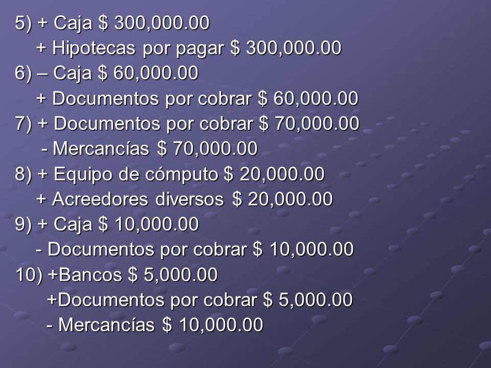 RESPUESTA PARTE PRÁCTICA: 1) + Propaganda y publicidad $60,000.00 - Bancos $ 60,000.00 - Bancos $ 60,000.00 2) + Caja $ 10,000.00 - Clientes $ 10,000.00 - Clientes $ 10,000.00 3) – Caja $ 40,000.00 - Documentos por pagar $ 40,000.00 - Documentos por pagar $ 40,000.00 4) + Mobiliario y equipo $ 90,000.00 - Caja $ 45,000.00 - Caja $ 45,000.00 + Documentos por pagar $ 45,000.00 + Documentos por pagar $ 45,000.00