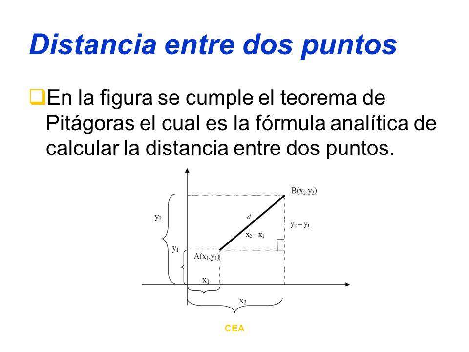 CEA Distancia entre dos puntos El teorema de Pitágoras se enuncia así: El cuadrado de la hipotenusa de un triángulo rectángulo es igual a la suma de los cuadrados de los catetos c 2 = a 2 + b 2