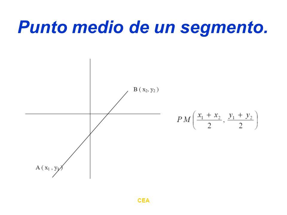 CEA Pendiente de una recta La pendiente de una recta es la tangente trigonométrica del ángulo de inclinación de dicha recta.