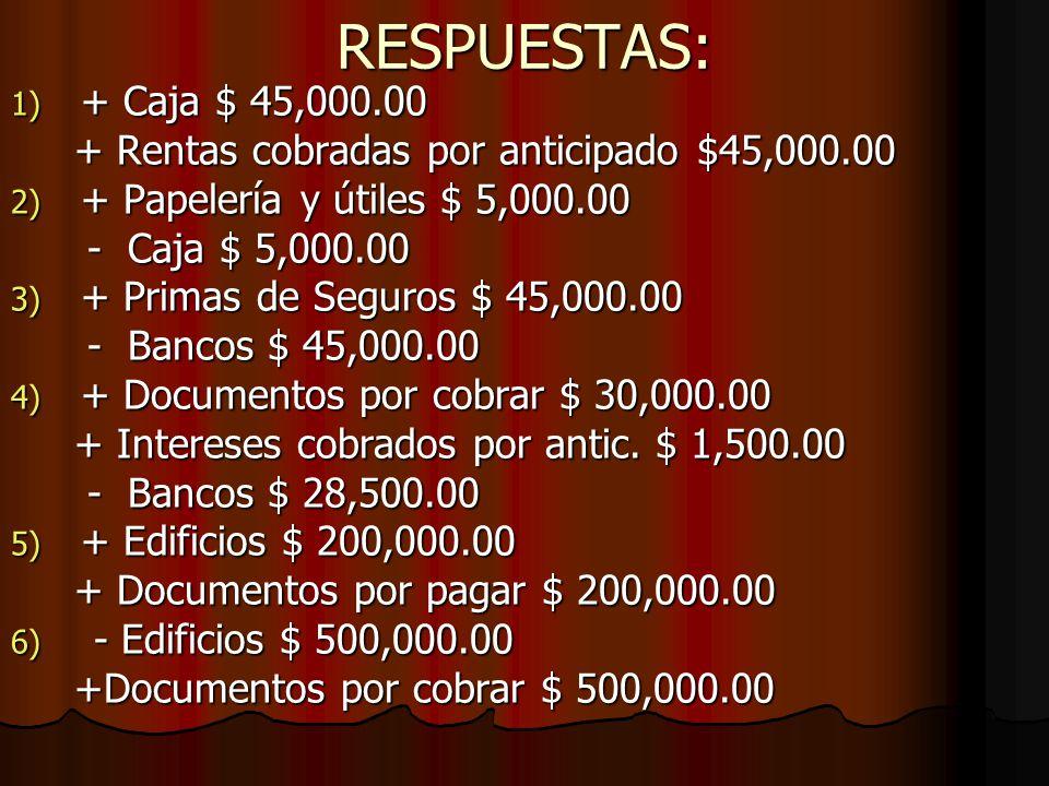 RESPUESTAS: 1) + Caja $ 45,000.00 + Rentas cobradas por anticipado $45,000.00 + Rentas cobradas por anticipado $45,000.00 2) + Papelería y útiles $ 5,000.00 - Caja $ 5,000.00 - Caja $ 5,000.00 3) + Primas de Seguros $ 45,000.00 - Bancos $ 45,000.00 - Bancos $ 45,000.00 4) + Documentos por cobrar $ 30,000.00 + Intereses cobrados por antic.