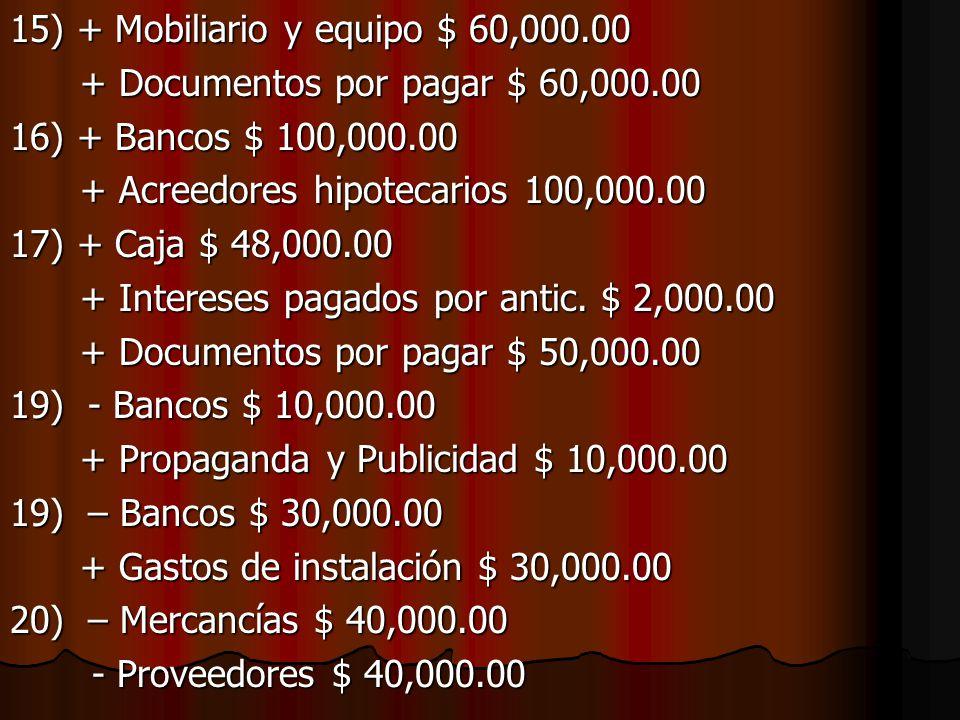 15) + Mobiliario y equipo $ 60,000.00 + Documentos por pagar $ 60,000.00 + Documentos por pagar $ 60,000.00 16) + Bancos $ 100,000.00 + Acreedores hipotecarios 100,000.00 + Acreedores hipotecarios 100,000.00 17) + Caja $ 48,000.00 + Intereses pagados por antic.