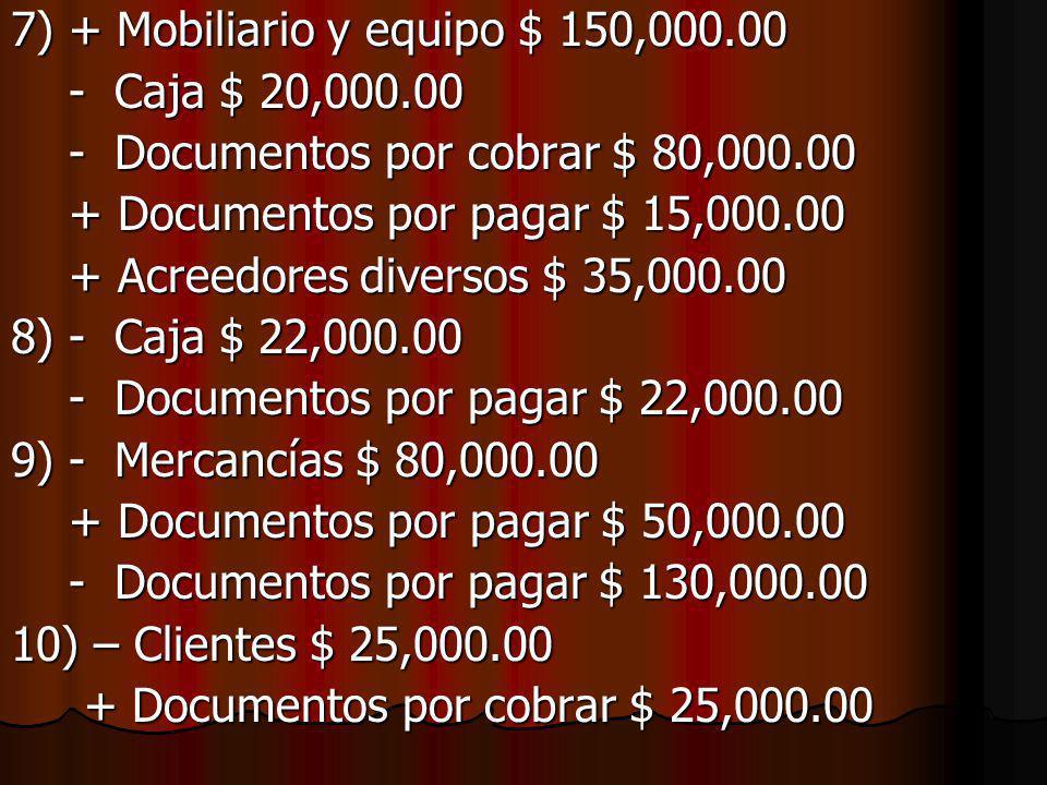 RESPUESTAS: 1) – Caja $ 30,000.00 - Acreedores hipotecarios $ 30,000.00 - Acreedores hipotecarios $ 30,000.00 2) + Mercancías $ 40,000.00 - Documentos