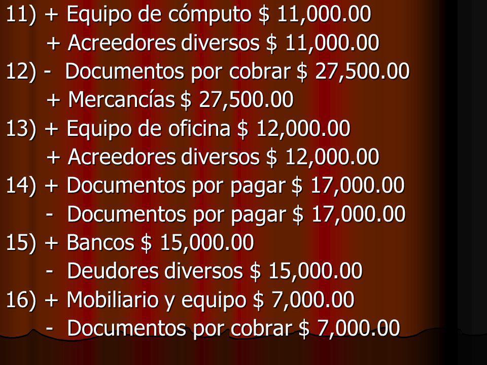 7) + Mobiliario y equipo $ 150,000.00 - Caja $ 20,000.00 - Caja $ 20,000.00 - Documentos por cobrar $ 80,000.00 - Documentos por cobrar $ 80,000.00 +