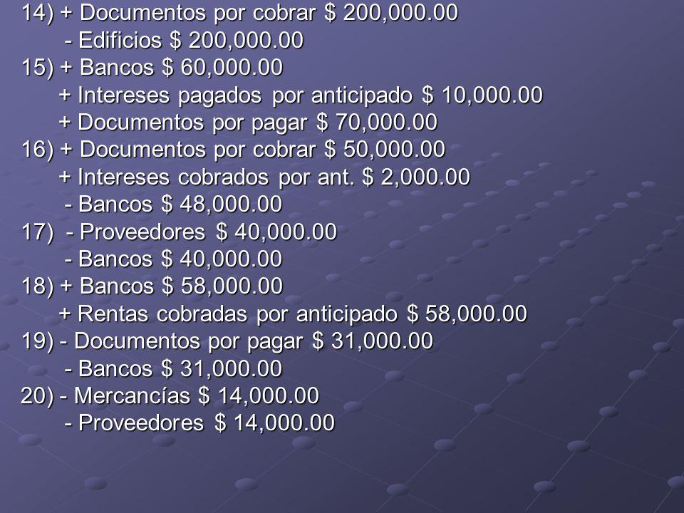 7) + Mercancías $ 30,000.00 + Proveedores $ 30,000.00 8) + Bancos $ 70,000.00 + Acreedores diversos $ 70,000.00 9) + Bancos $ 25,000.00 + Documentos por pagar $ 25,000.00 10) + Mobiliario y equipo $ 80,000.00 + Documentos por pagar $ 80,000.00 11) + Equipo de reparto $ 160,000.00 + Acreedores diversos $ 160,000.00 12) + Edificios $ 120,000.00 + Documentos por pagar $ 120,000.00 13) + Bancos $ 90,000.00 + Acreedores hipotecarios $ 90,000.00