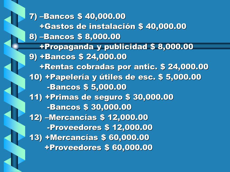 7) –Bancos $ 40,000.00 +Gastos de instalación $ 40,000.00 +Gastos de instalación $ 40,000.00 8) –Bancos $ 8,000.00 +Propaganda y publicidad $ 8,000.00 +Propaganda y publicidad $ 8,000.00 9) +Bancos $ 24,000.00 +Rentas cobradas por antic.