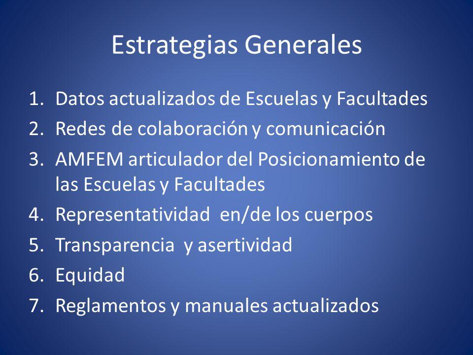 Estrategias Generales 1.Datos actualizados de Escuelas y Facultades 2.Redes de colaboración y comunicación 3.AMFEM articulador del Posicionamiento de