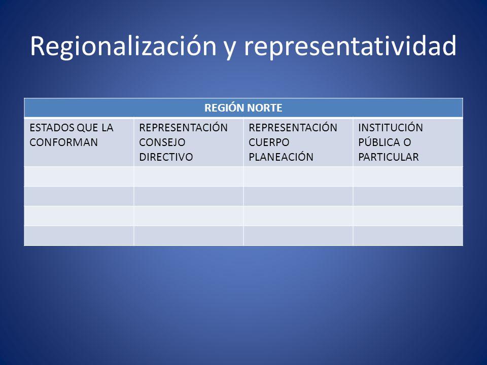 Regionalización y representatividad REGIÓN NORTE ESTADOS QUE LA CONFORMAN REPRESENTACIÓN CONSEJO DIRECTIVO REPRESENTACIÓN CUERPO PLANEACIÓN INSTITUCIÓ