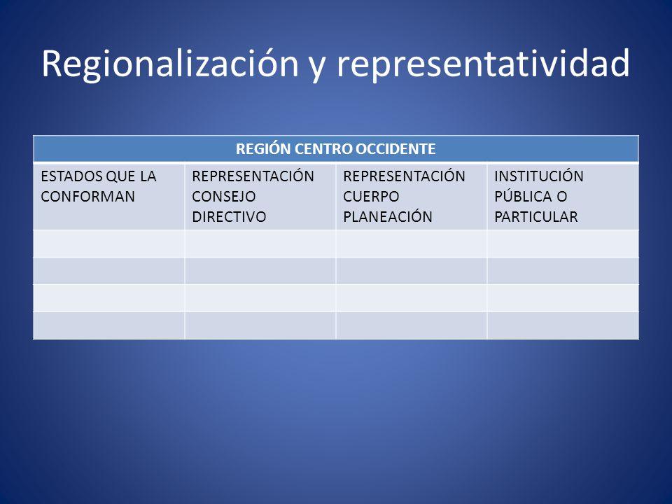 Regionalización y representatividad REGIÓN CENTRO OCCIDENTE ESTADOS QUE LA CONFORMAN REPRESENTACIÓN CONSEJO DIRECTIVO REPRESENTACIÓN CUERPO PLANEACIÓN