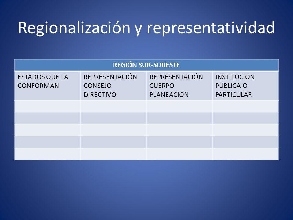 Regionalización y representatividad REGIÓN SUR-SURESTE ESTADOS QUE LA CONFORMAN REPRESENTACIÓN CONSEJO DIRECTIVO REPRESENTACIÓN CUERPO PLANEACIÓN INST