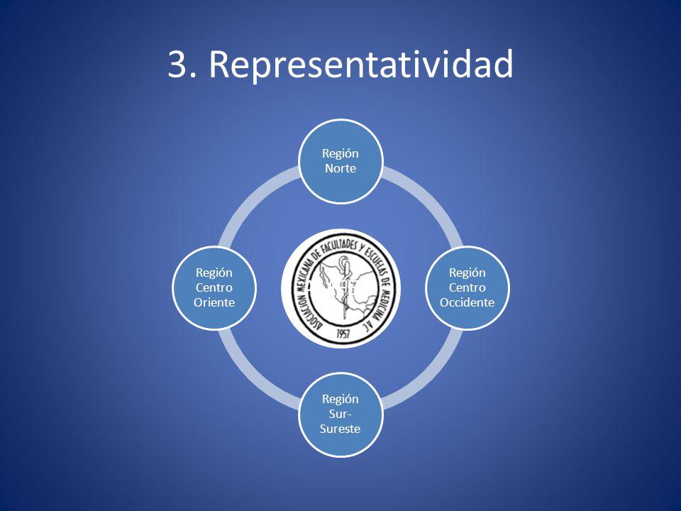 3. Representatividad AMFEM Región Norte Región Centro Occidente Región Sur- Sureste Región Centro Oriente