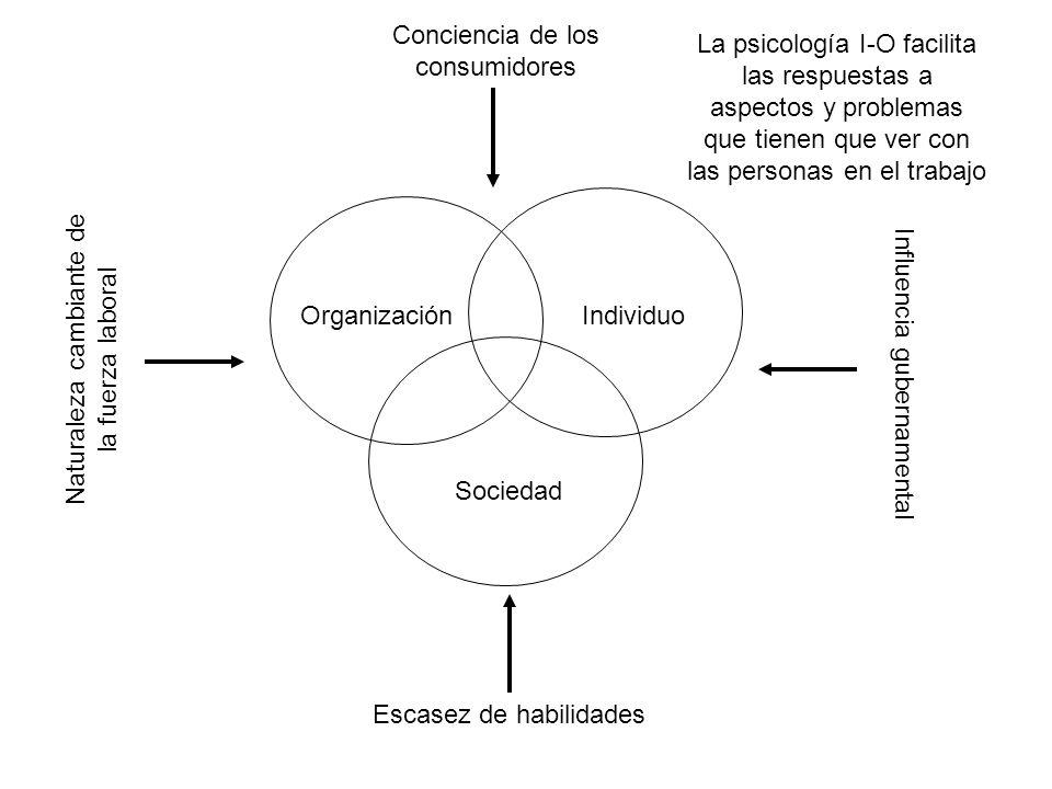 OrganizaciónIndividuo Sociedad Conciencia de los consumidores Escasez de habilidades Naturaleza cambiante de la fuerza laboral Influencia gubernamenta