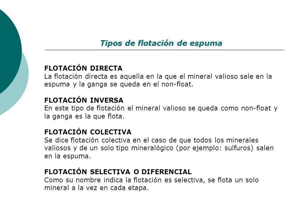 FLOTACIÓN DIRECTA La flotación directa es aquella en la que el mineral valioso sale en la espuma y la ganga se queda en el non-float. FLOTACIÓN INVERS