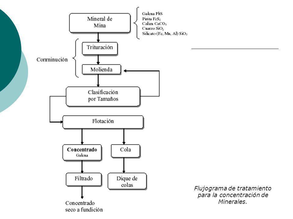 Flujograma de tratamiento para la concentración de Minerales.