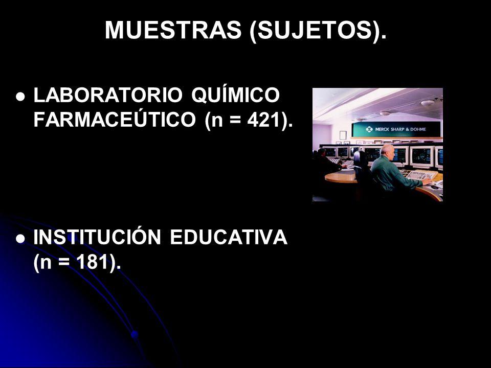 MUESTRAS (SUJETOS). LABORATORIO QUÍMICO FARMACEÚTICO (n = 421). INSTITUCIÓN EDUCATIVA (n = 181).