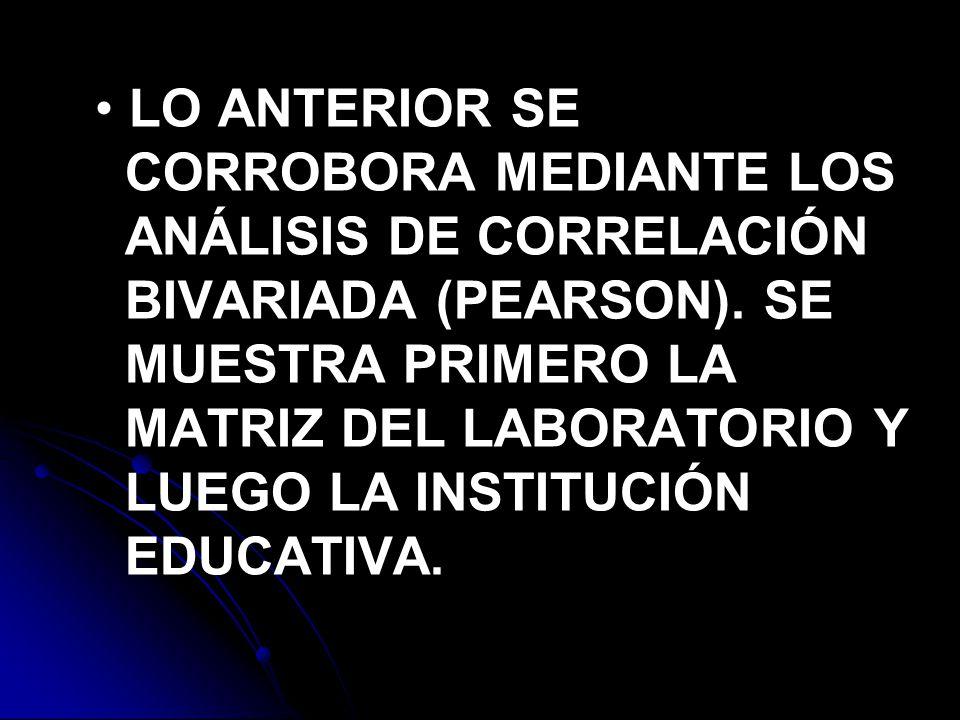 LO ANTERIOR SE CORROBORA MEDIANTE LOS ANÁLISIS DE CORRELACIÓN BIVARIADA (PEARSON).