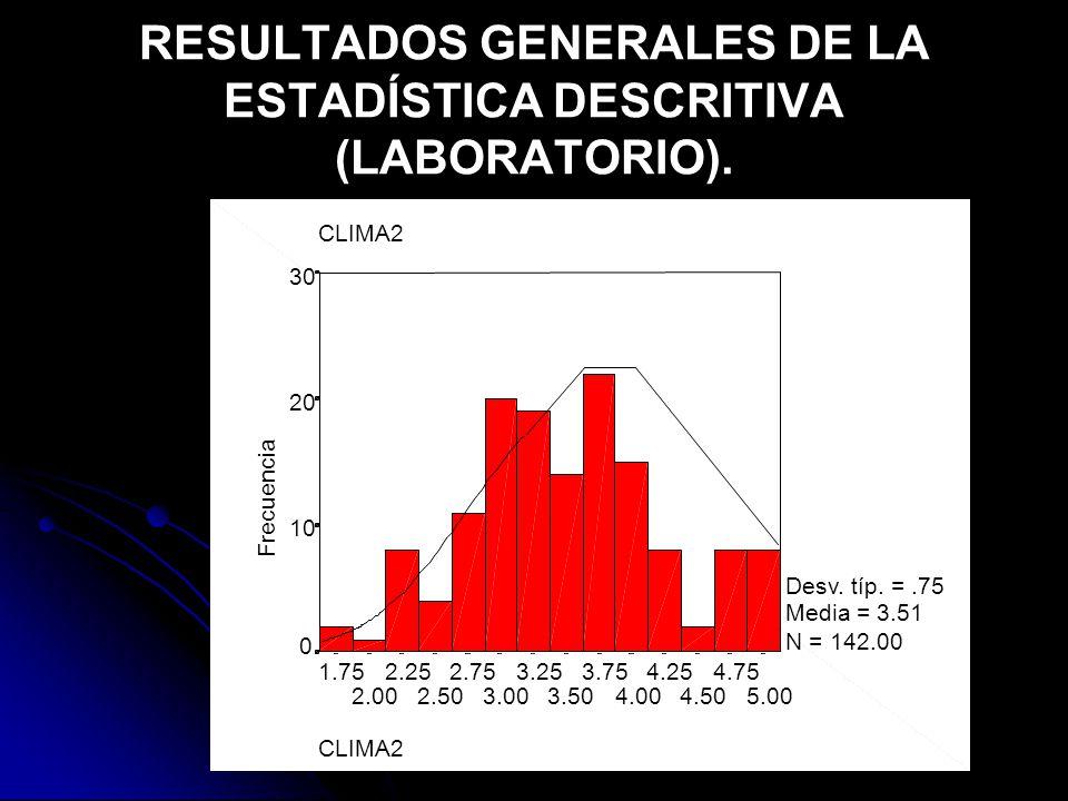 RESULTADOS GENERALES DE LA ESTADÍSTICA DESCRITIVA (LABORATORIO).