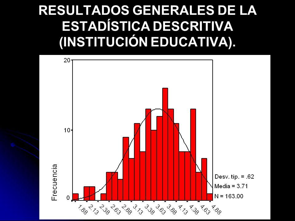 RESULTADOS GENERALES DE LA ESTADÍSTICA DESCRITIVA (INSTITUCIÓN EDUCATIVA).