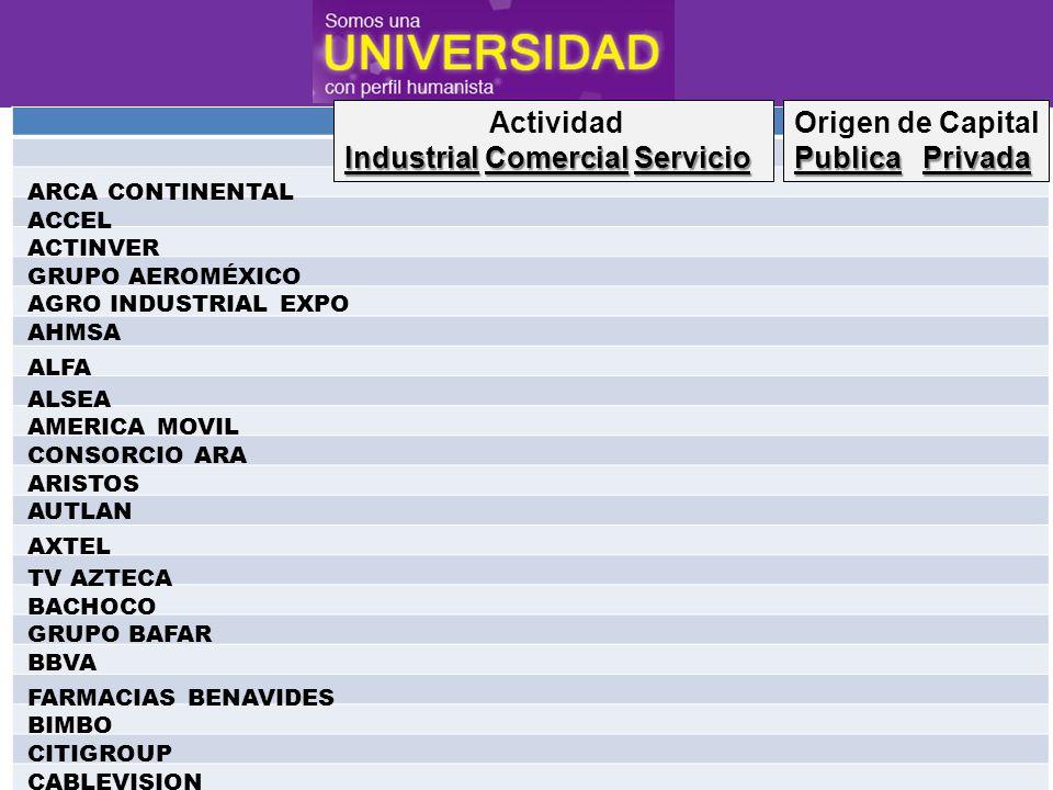 Banco de México Actividad IndustrialComercialServicio Industrial Comercial Servicio Origen de Capital PublicaPrivada Publica Privada Walt Mart Cementos Apasco Alestra Liverpool Univ.