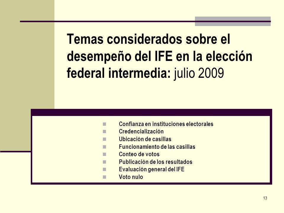 13 Temas considerados sobre el desempeño del IFE en la elección federal intermedia: julio 2009 Confianza en instituciones electorales Credencialización Ubicación de casillas Funcionamiento de las casillas Conteo de votos Publicación de los resultados Evaluación general del IFE Voto nulo