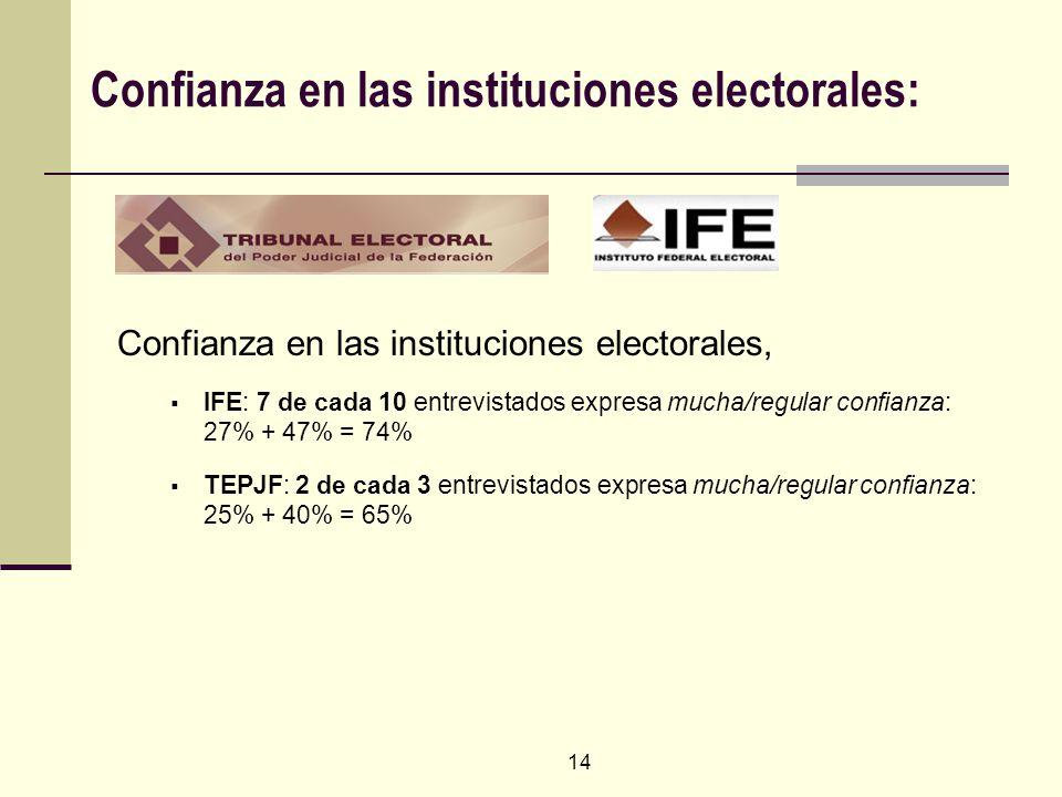 14 Confianza en las instituciones electorales: Confianza en las instituciones electorales, IFE: 7 de cada 10 entrevistados expresa mucha/regular confianza: 27% + 47% = 74% TEPJF: 2 de cada 3 entrevistados expresa mucha/regular confianza: 25% + 40% = 65%