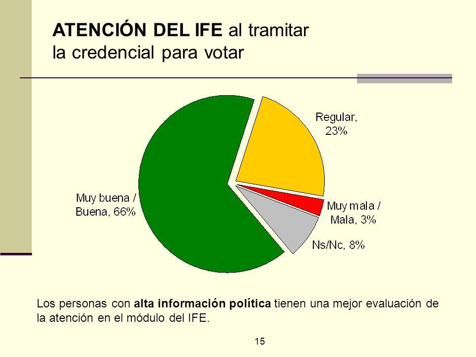 15 Los personas con alta información política tienen una mejor evaluación de la atención en el módulo del IFE. ATENCIÓN DEL IFE al tramitar la credenc