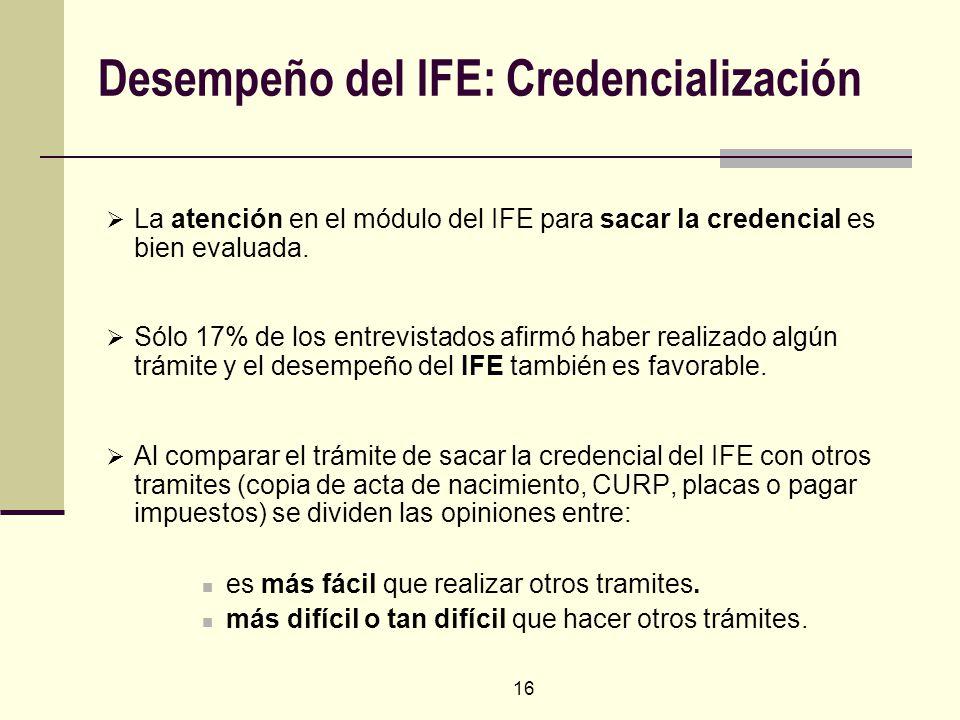 16 Desempeño del IFE: Credencialización La atención en el módulo del IFE para sacar la credencial es bien evaluada. Sólo 17% de los entrevistados afir