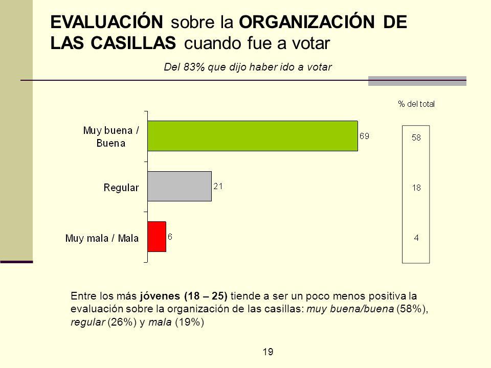 19 Entre los más jóvenes (18 – 25) tiende a ser un poco menos positiva la evaluación sobre la organización de las casillas: muy buena/buena (58%), regular (26%) y mala (19%) EVALUACIÓN sobre la ORGANIZACIÓN DE LAS CASILLAS cuando fue a votar Del 83% que dijo haber ido a votar