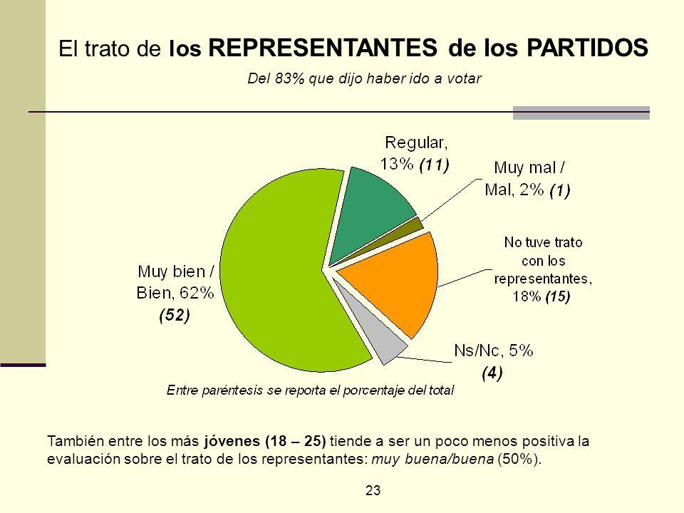 23 También entre los más jóvenes (18 – 25) tiende a ser un poco menos positiva la evaluación sobre el trato de los representantes: muy buena/buena (50