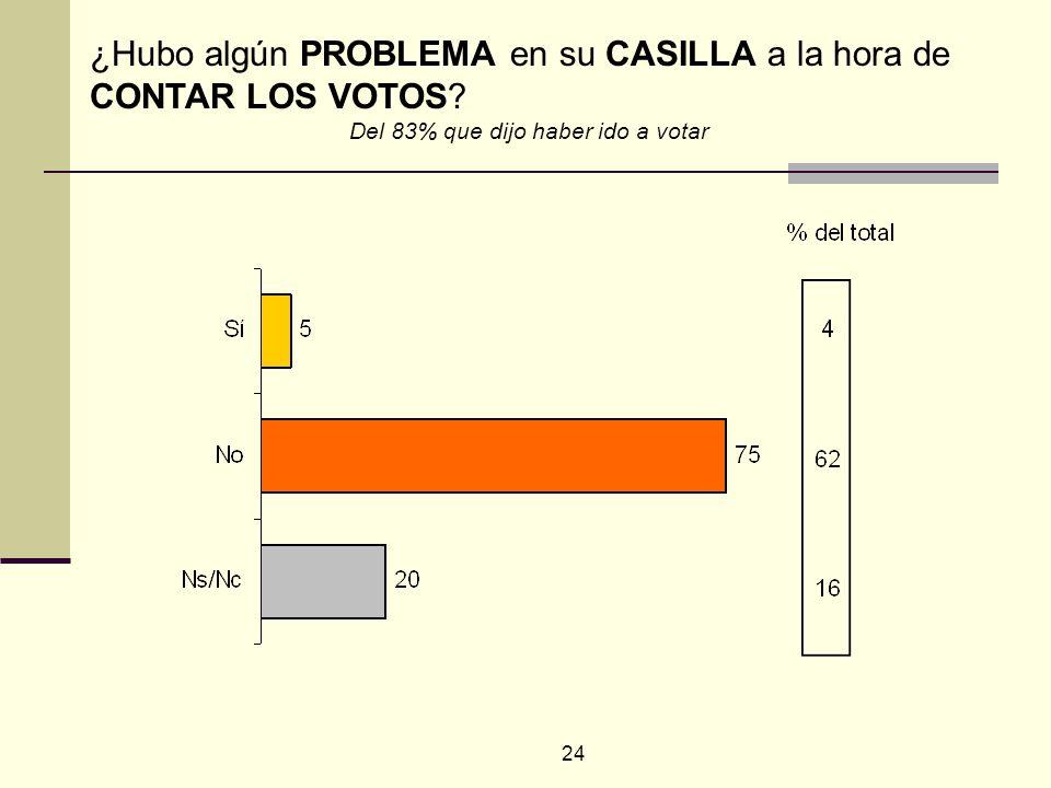24 ¿Hubo algún PROBLEMA en su CASILLA a la hora de CONTAR LOS VOTOS? Del 83% que dijo haber ido a votar