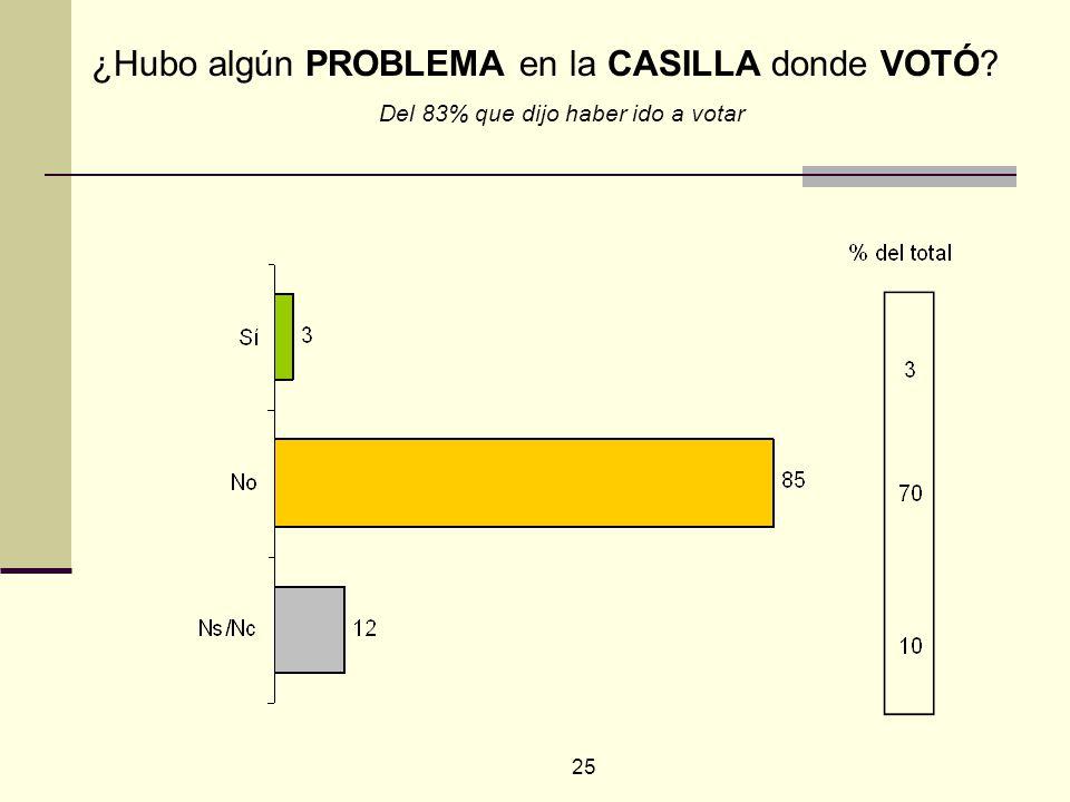 25 ¿Hubo algún PROBLEMA en la CASILLA donde VOTÓ? Del 83% que dijo haber ido a votar