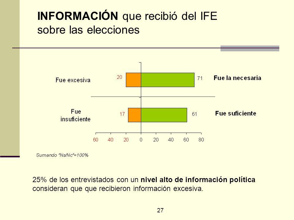 27 25% de los entrevistados con un nivel alto de información política consideran que que recibieron información excesiva. INFORMACIÓN que recibió del