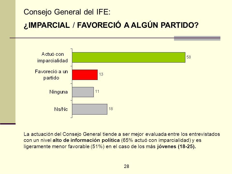 28 La actuación del Consejo General tiende a ser mejor evaluada entre los entrevistados con un nivel alto de información política (65% actuó con imparcialidad) y es ligeramente menor favorable (51%) en el caso de los más jóvenes (18-25).