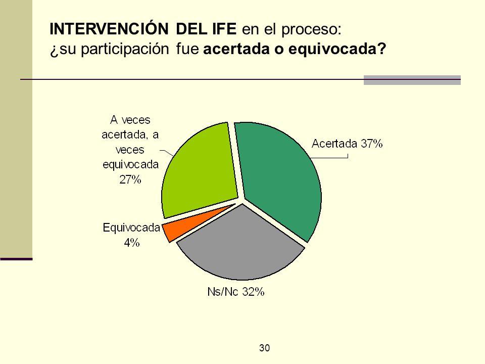 30 INTERVENCIÓN DEL IFE en el proceso: ¿su participación fue acertada o equivocada?