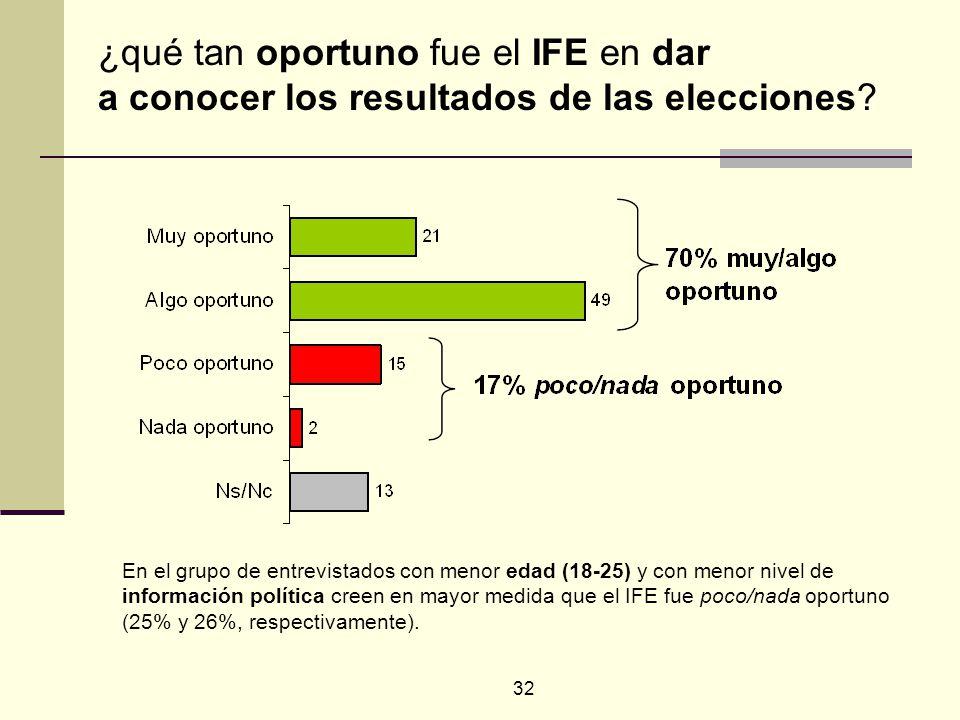 32 En el grupo de entrevistados con menor edad (18-25) y con menor nivel de información política creen en mayor medida que el IFE fue poco/nada oportuno (25% y 26%, respectivamente).