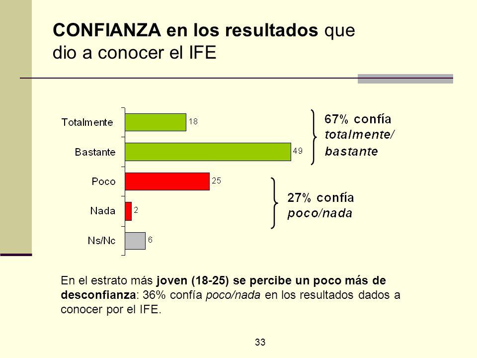 33 En el estrato más joven (18-25) se percibe un poco más de desconfianza: 36% confía poco/nada en los resultados dados a conocer por el IFE. CONFIANZ