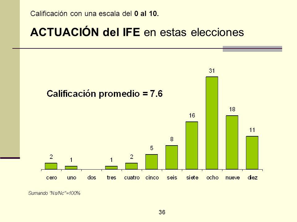 36 Calificación con una escala del 0 al 10. ACTUACIÓN del IFE en estas elecciones