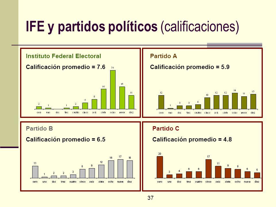 37 IFE y partidos políticos (calificaciones) Instituto Federal Electoral Calificación promedio = 7.6 Partido A Calificación promedio = 5.9 Partido B C