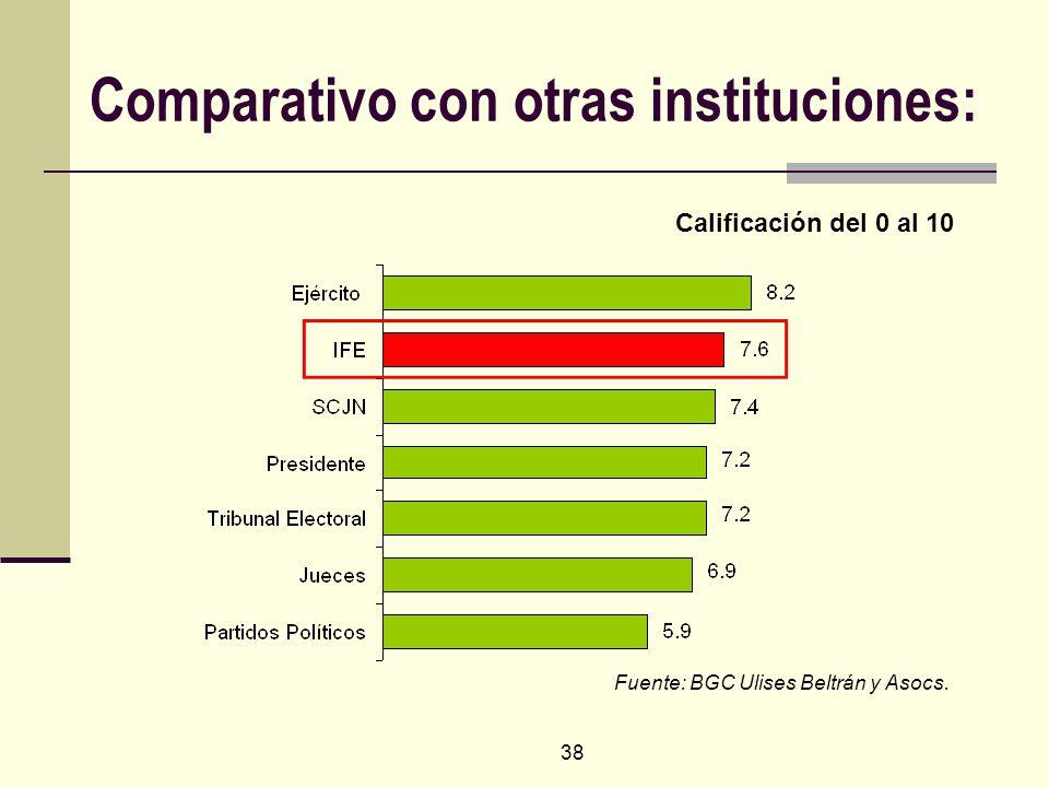 38 Comparativo con otras instituciones: Fuente: BGC Ulises Beltrán y Asocs. Calificación del 0 al 10