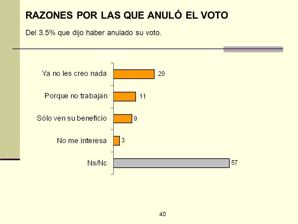 40 RAZONES POR LAS QUE ANULÓ EL VOTO Del 3.5% que dijo haber anulado su voto.