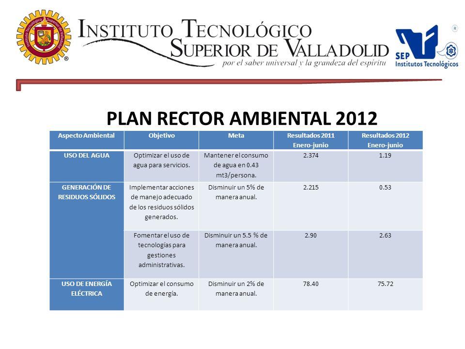 Aspecto AmbientalObjetivoMeta Resultados 2011 Enero-junio Resultados 2012 Enero-junio USO DEL AGUA Optimizar el uso de agua para servicios.