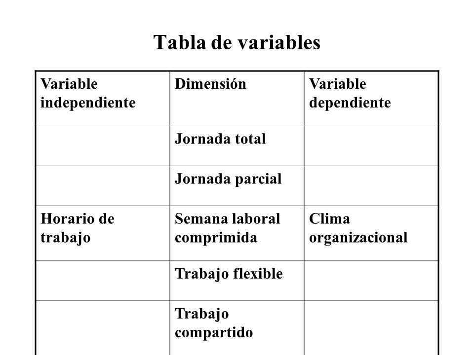 Tabla de variables Variable independiente DimensiónVariable dependiente Jornada total Jornada parcial Horario de trabajo Semana laboral comprimida Cli