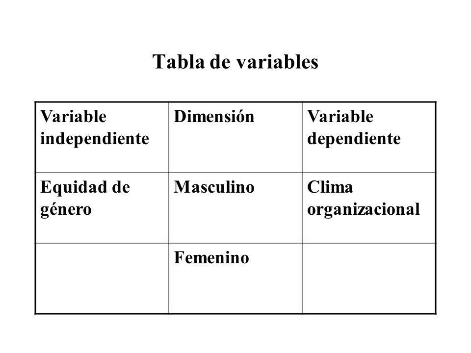 Tabla de variables Variable independiente DimensiónVariable dependiente Equidad de género MasculinoClima organizacional Femenino