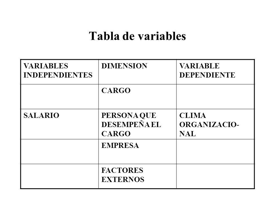 Tabla de variables VARIABLES INDEPENDIENTES DIMENSIONVARIABLE DEPENDIENTE CARGO SALARIOPERSONA QUE DESEMPEÑA EL CARGO CLIMA ORGANIZACIO- NAL EMPRESA F